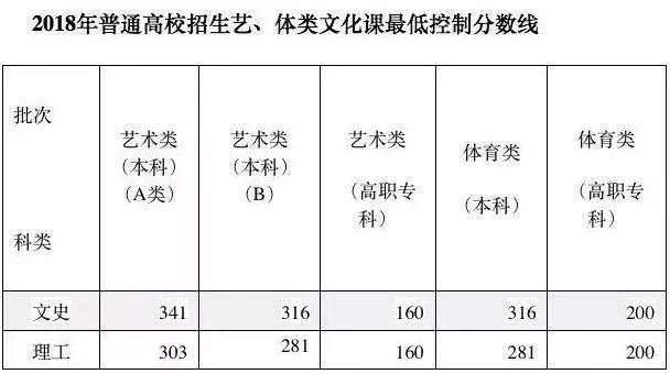 2019安徽高考分数线出炉
