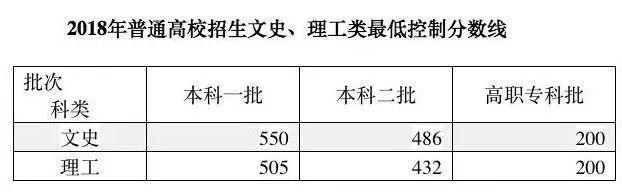 2011年至2019年安徽高考分数线一览
