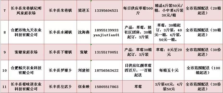 肺炎期间长丰农副产品直供(配送方式 联系方式 价格)