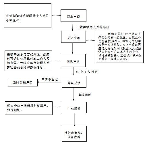 合肥瑶海区疫情期间小微企业新增就业补贴申报流程图