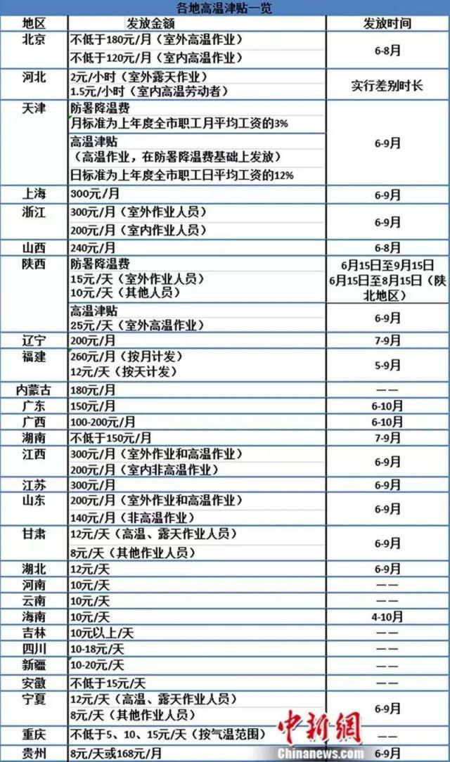安徽高温津贴发放标准是多少?
