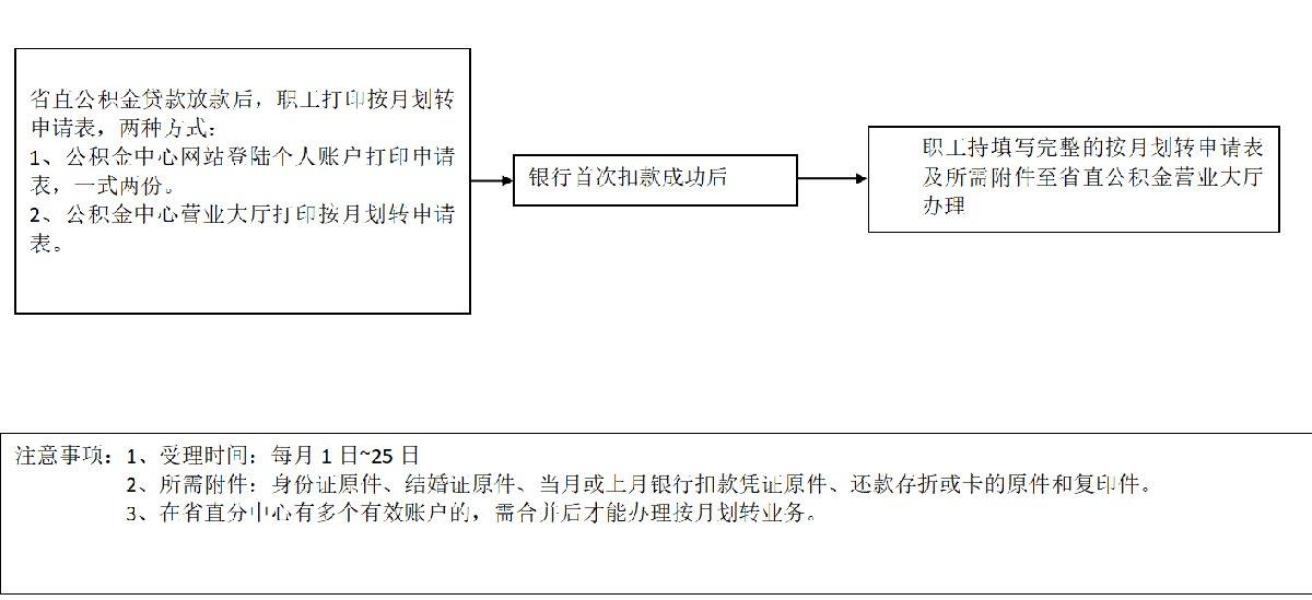 安徽省直公积金偿还住房贷款提取公积金流程