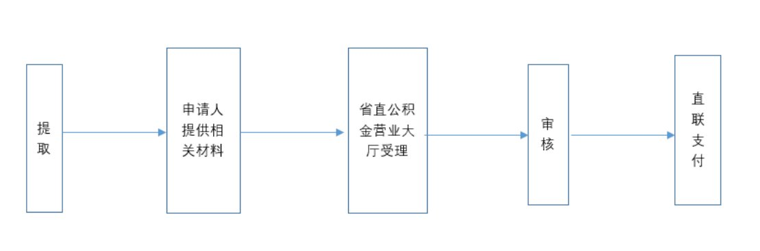 安徽省直公积金退休后怎么提取(条件 材料 流程)
