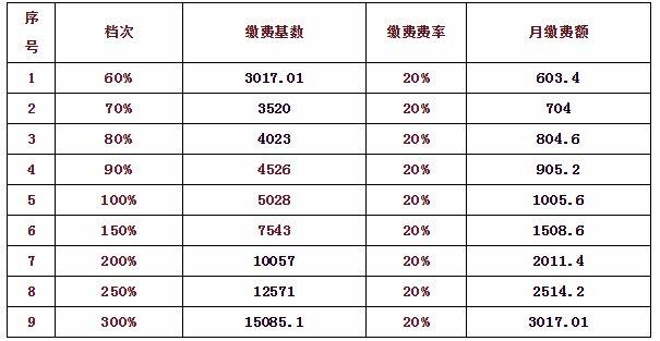 2019安徽省将于7月1日起调整社保缴费基数