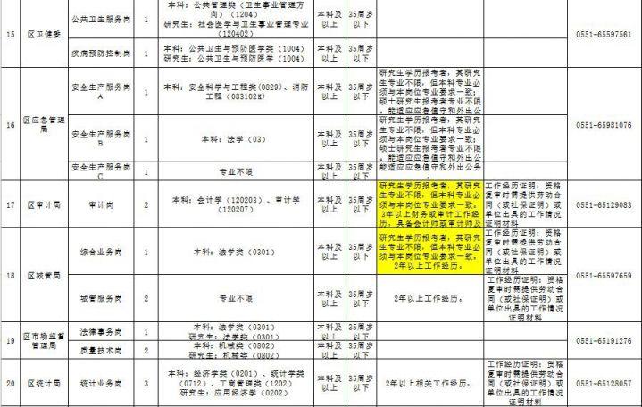 2019蜀山区公开选调50名事业编制工作人员