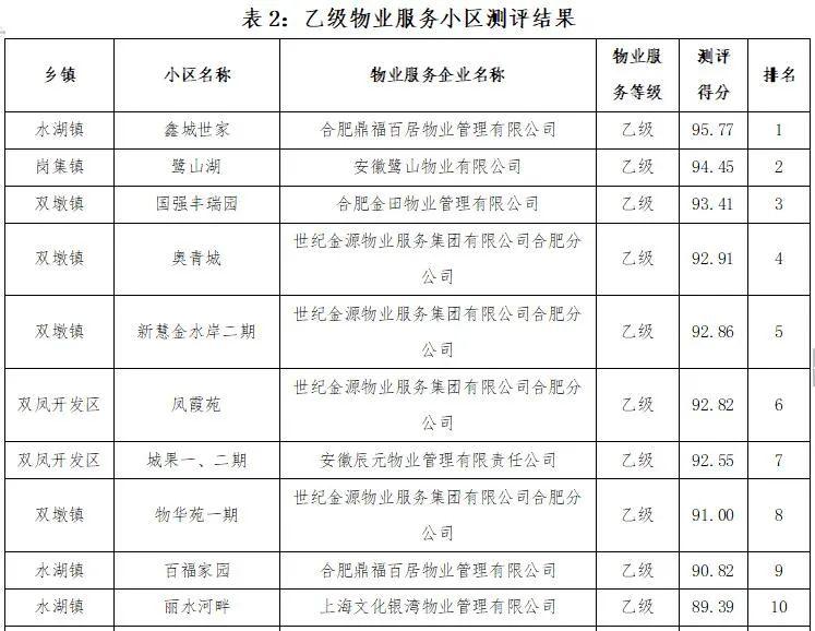 2020合肥各区小区物业测评排名结果