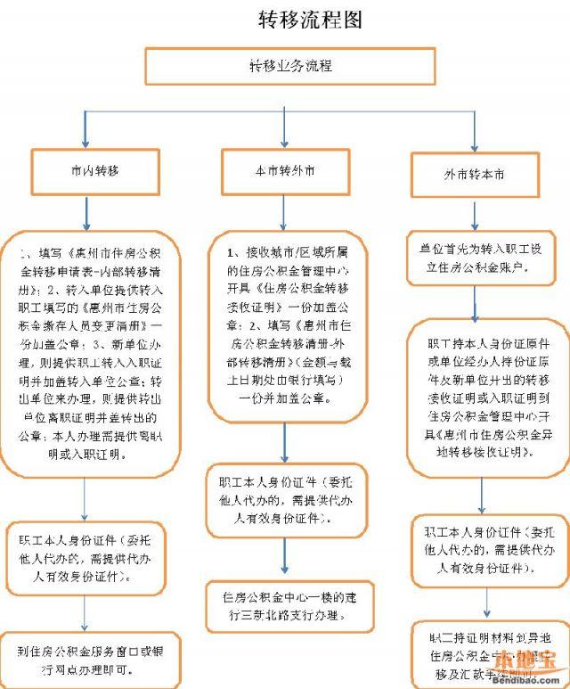 惠州市住房公积金转移指南