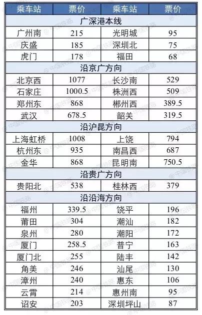 广深港高铁9月23日全线开通 惠州到香港票价110元