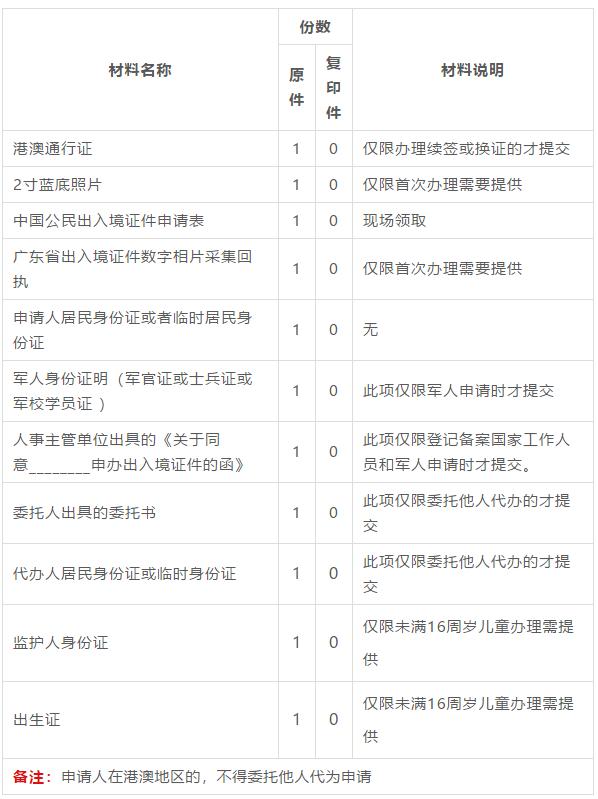 广东省户籍在惠州办理港澳通行证需要居住证吗?
