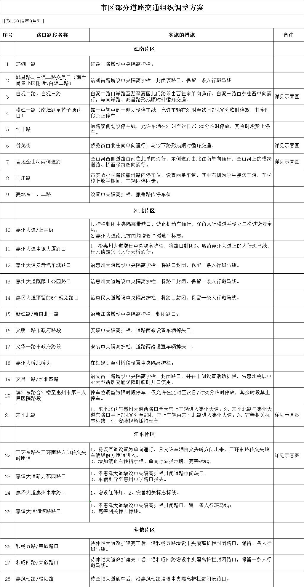 惠州市区部分道路交通组织调整方案