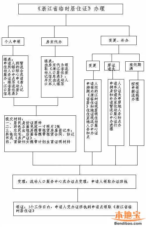 杭州江干区居住证如何办理 杭州本地宝