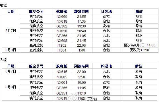 台风苏迪罗影响航班