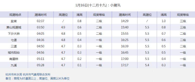 2017钱塘江大潮时间表(持续更新)