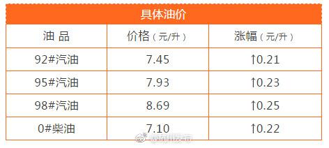 2018年7月10日零时油价格上调(附杭州地区价格)