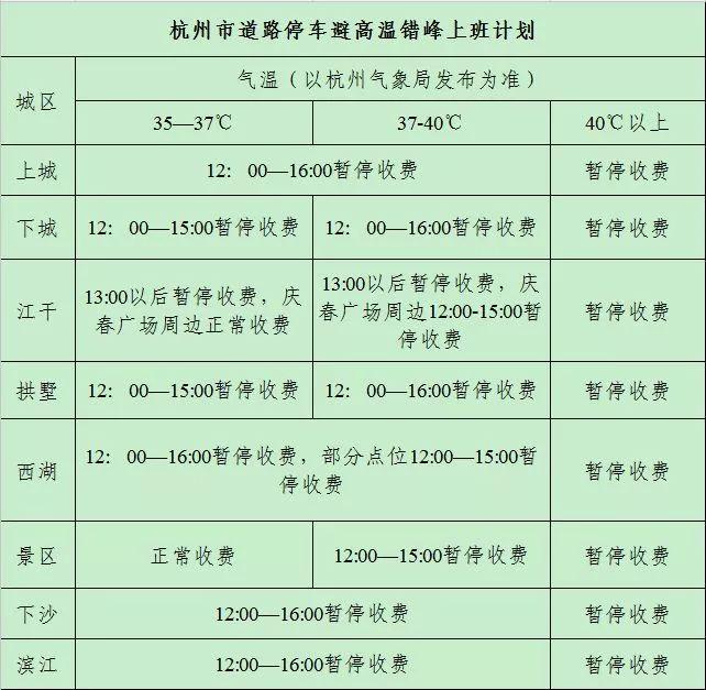 杭州市区公共车位12点开始气温到35℃不收费(附时间表)