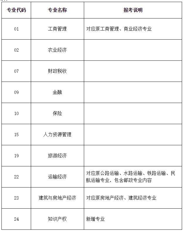2020经济专业技术资格考试实施办法