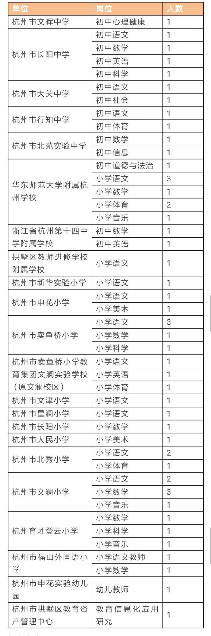 2019杭州机关事业单位招聘信息汇总(持续更新)