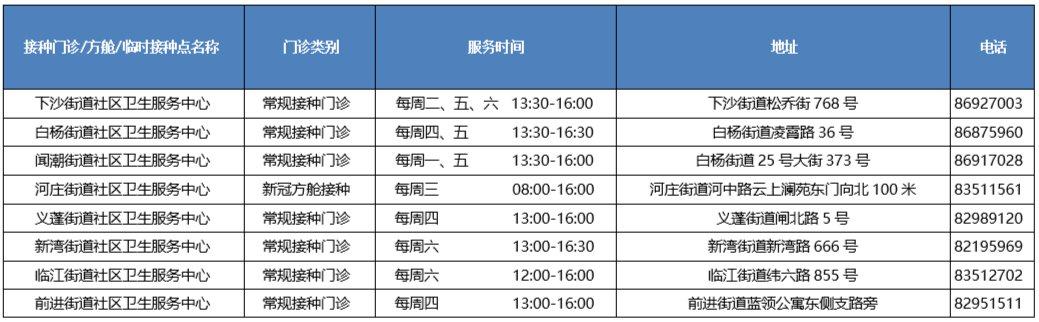 杭州市钱塘区新冠疫苗强化针刺地址汇总