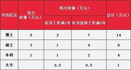 2019淳安才人补贴政策