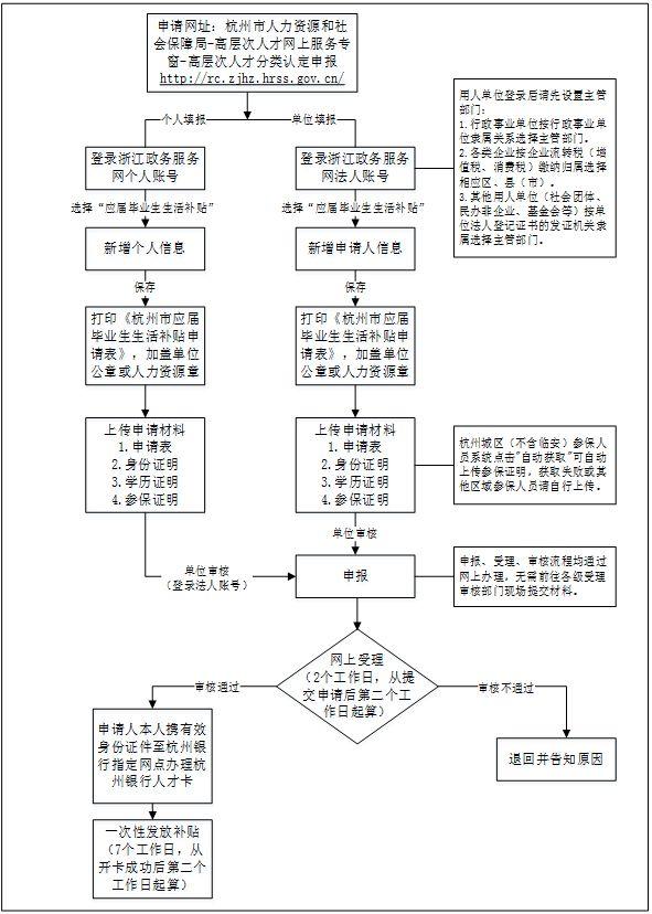 2019杭州人才生活补贴明星一次性发多少(附申请指南