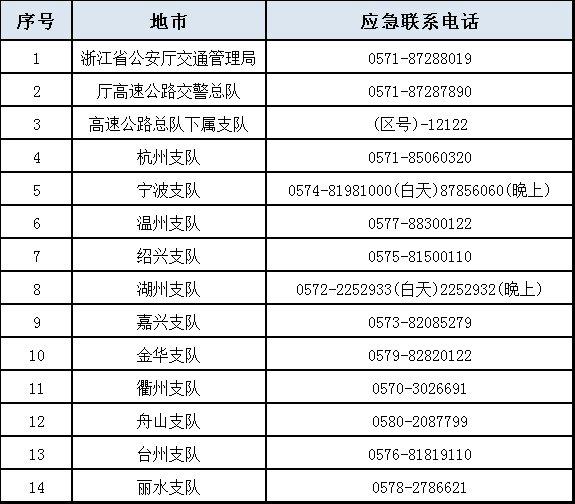 浙江应急运输车辆优先通行保障服务的公告