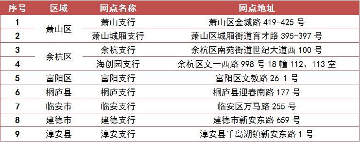杭州銀行人才卡辦理網點