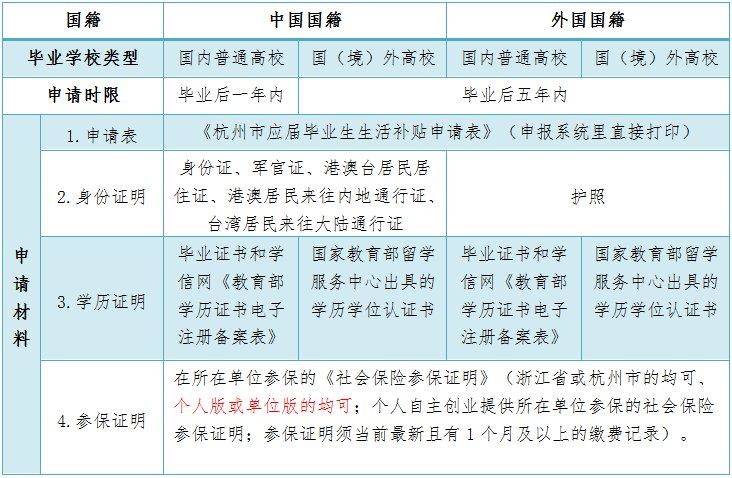 2019杭州應屆高學歷畢業生生活補貼申請指南