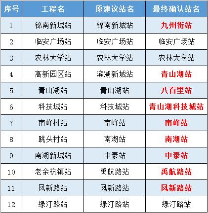 杭临城际铁路最新消息(开通时间+线路图+站点)