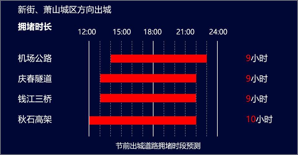 2021杭州端午节前道路拥堵时段预测一览