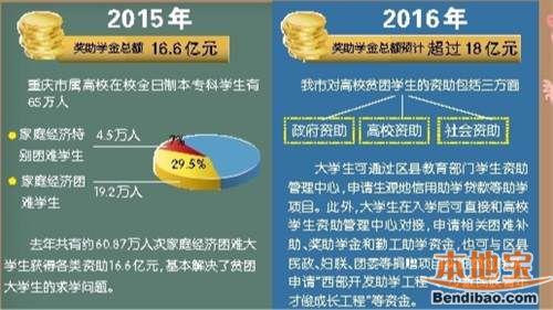 重庆贫困大学生资助政策一览表