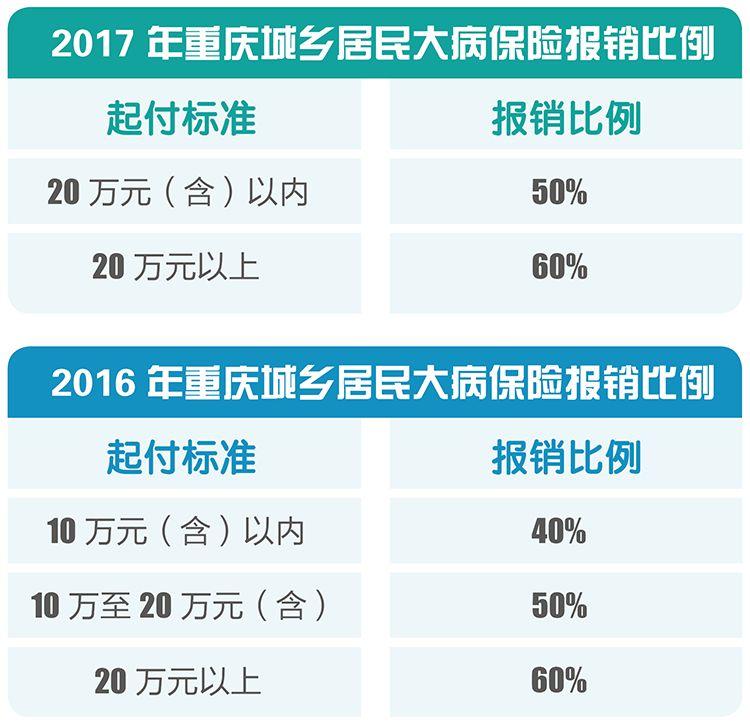 重庆城乡居民大病保险报销的自付费用首次或累计超过起付标准以上的