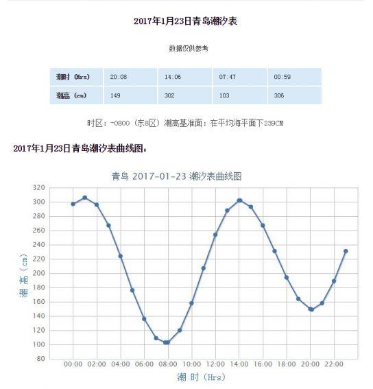 2017年青岛潮汐表预报(1.23-1.29)