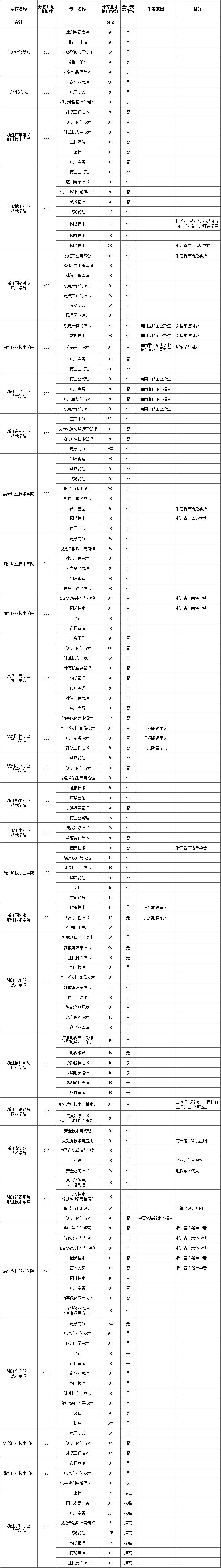2020年浙江金华高职扩招安排