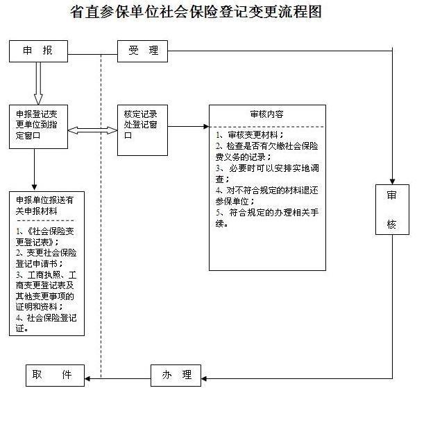 荆州社保转入怎样办理