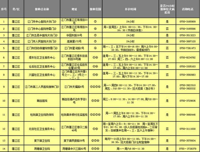 江门市预防接种门诊接种点一览表(地址+电话)