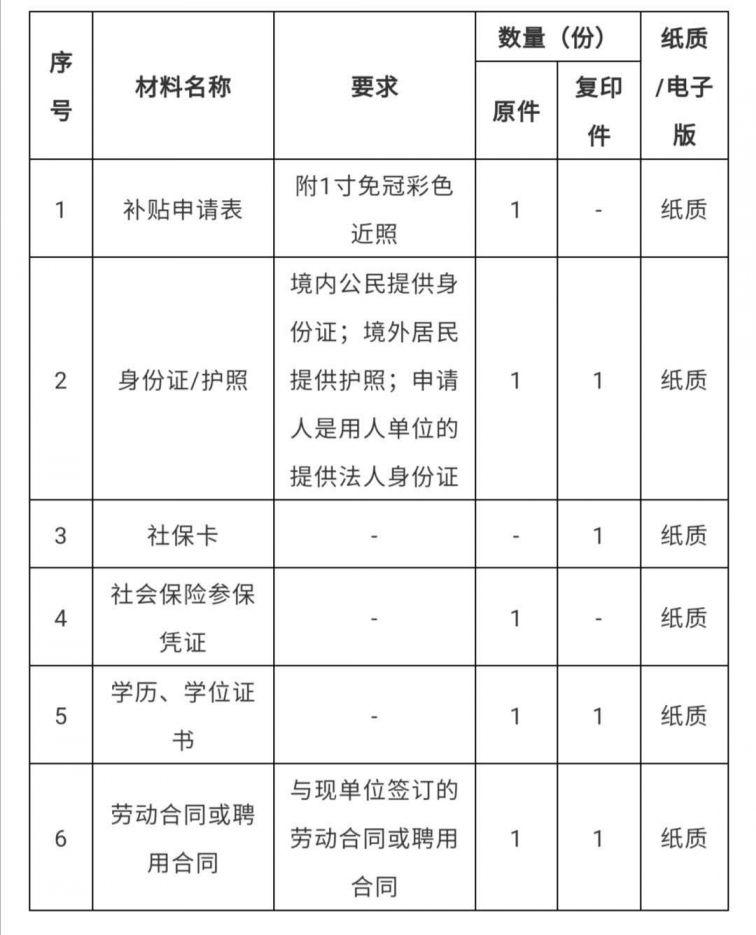 2020江门鹤山市在职提升教育补贴须知
