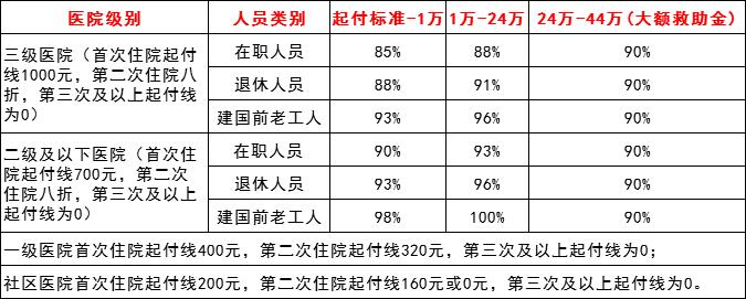 2018济南医保住院报销比例