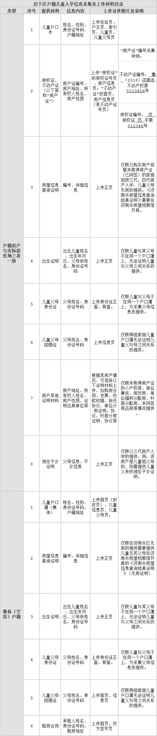 2020济南历下区户籍儿童入学信息采集及上传材料目录