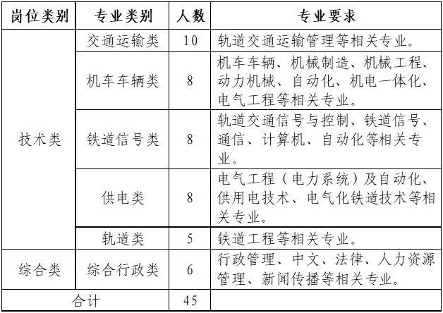 济南地铁招聘条件+岗位+报名网址