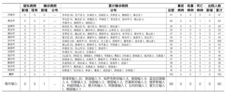 9月22日山东新增境外输入确诊病例、无症状感染者各1例(- 济南本地宝