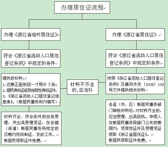 申领浙江省居住证流程图
