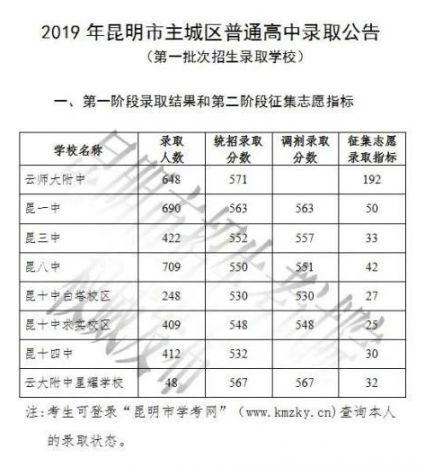 2019昆明主城区普高录取分数线(第一批次)
