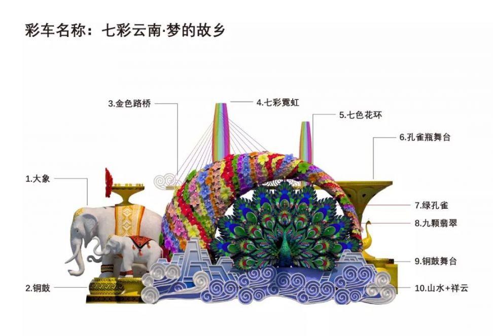 2019国庆阅兵云南彩车将展出(附地点、时间)