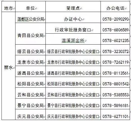 丽水跨省身份证异地办理地点一览