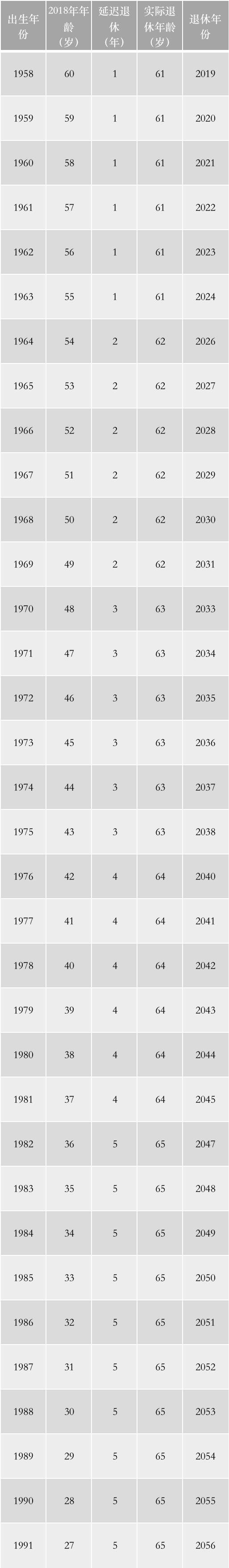 连云港退休年龄最新规定2021
