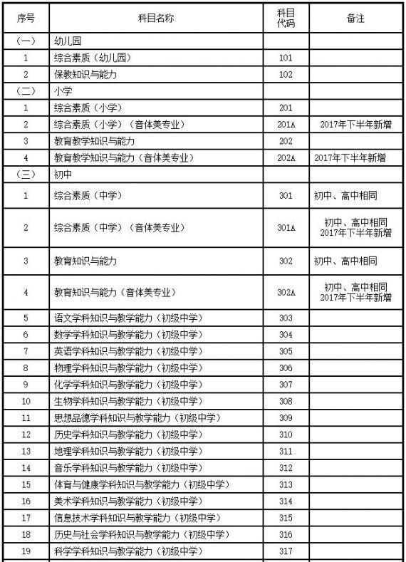 2020甘肃省教师资格证考试科目有哪些
