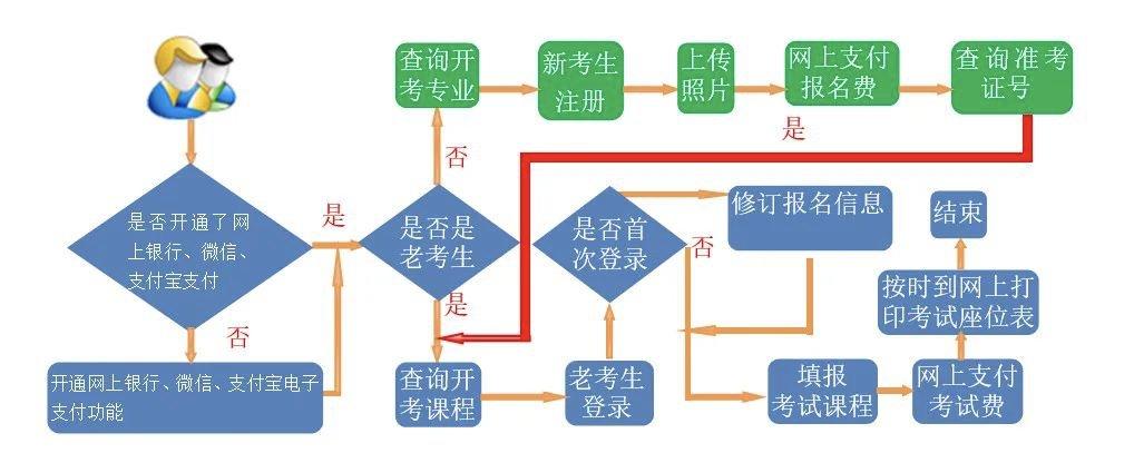 甘肃自考报名流程(附报名入口)