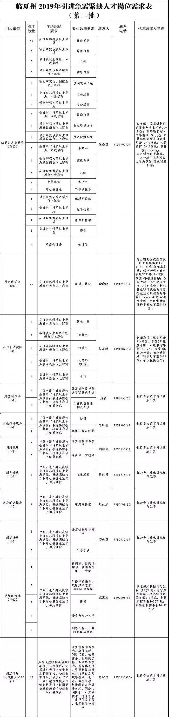 2019甘肃省临夏州人才招聘(附岗位需求表)
