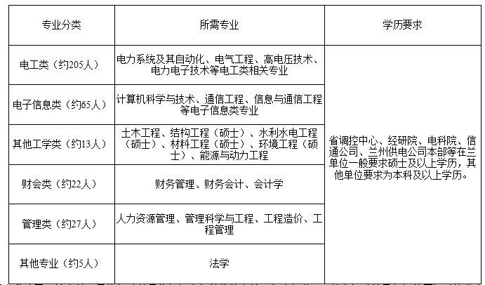 2021甘肃国家电网校园招聘条件