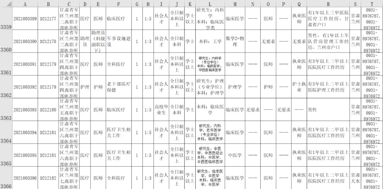甘肃省2021部队文职人员招聘公告